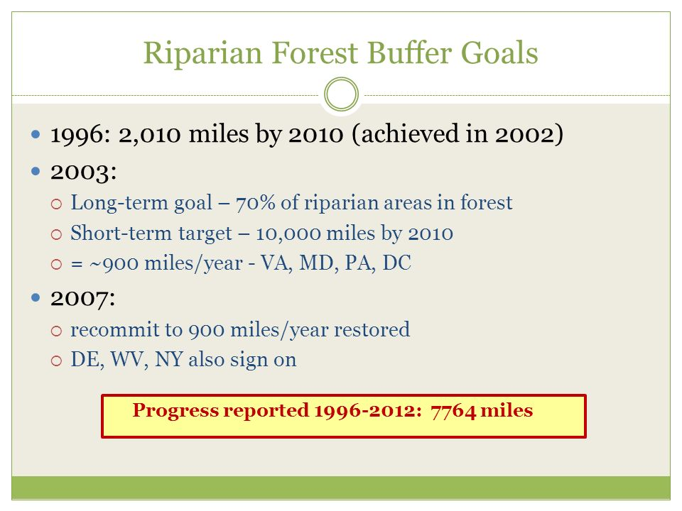 Riparian Forest Buffer Goals 1996: 2,010 miles by 2010 (achieved in 2002) 2003:  Long-term goal – 70% of riparian areas in forest  Short-term target – 10,000 miles by 2010  = ~900 miles/year - VA, MD, PA, DC 2007:  recommit to 900 miles/year restored  DE, WV, NY also sign on Progress reported : 7764 miles
