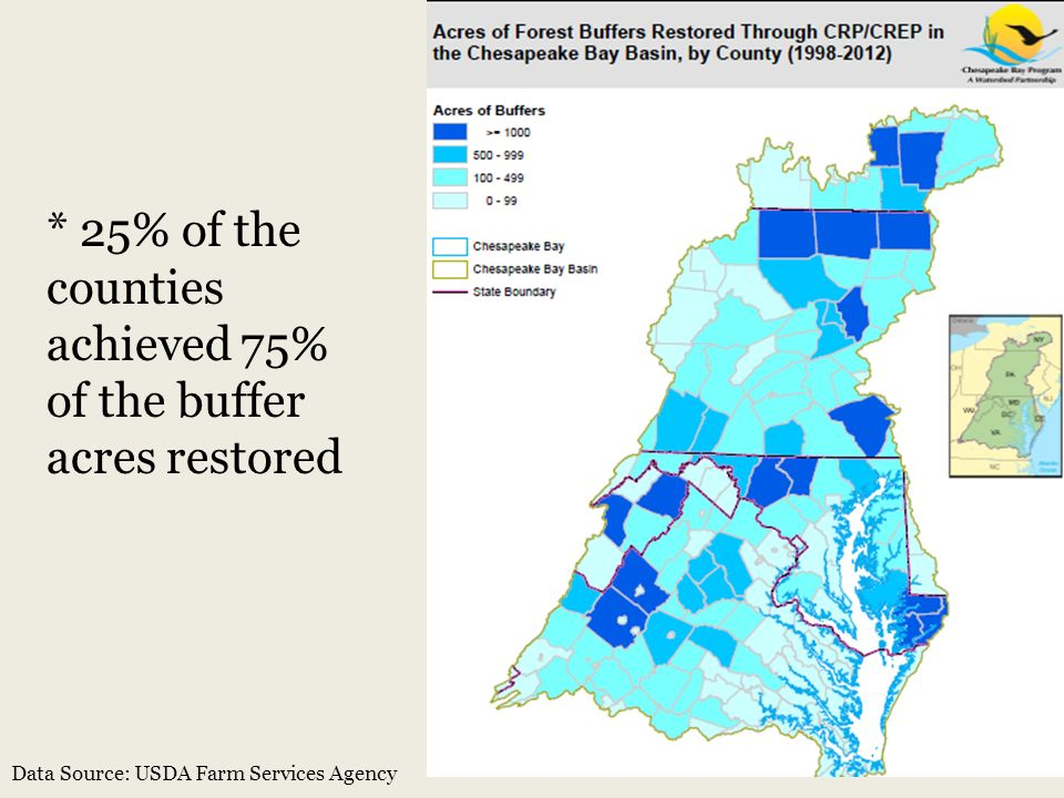 * 25% of the counties achieved 75% of the buffer acres restored Data Source: USDA Farm Services Agency