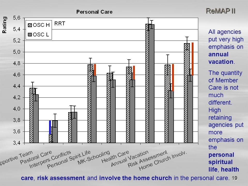 19 ReMAP II care, risk assessment and involve the home church in the personal care.