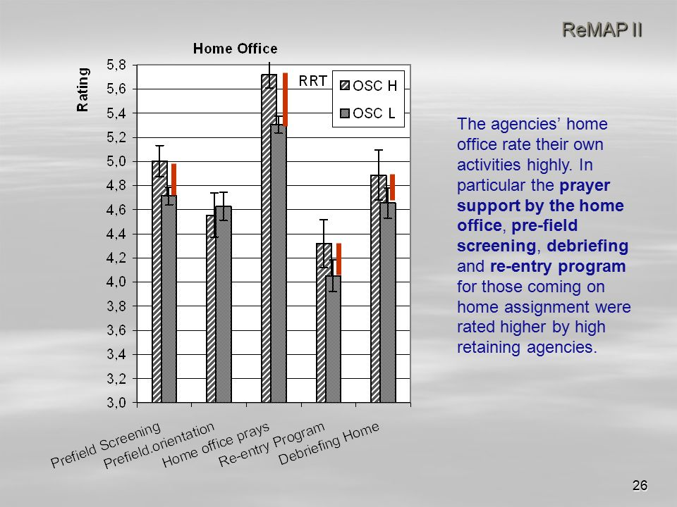 26 ReMAP II The agencies' home office rate their own activities highly.
