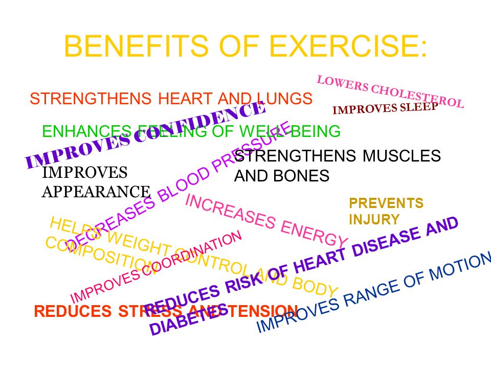 BENEFITS OF EXERCISE: STRENGTHENS HEART AND LUNGS DECREASES BLOOD PRESSURE STRENGTHENS MUSCLES AND BONES INCREASES ENERGY REDUCES STRESS AND TENSION ENHANCES FEELING OF WELL-BEING IMPROVES APPEARANCE IMPROVES SLEEP HELPS WEIGHT CONTROL AND BODY COMPOSITION IMPROVES COORDINATION PREVENTS INJURY LOWERS CHOLESTEROL REDUCES RISK OF HEART DISEASE AND DIABETES IMPROVES RANGE OF MOTION IMPROVES CONFIDENCE