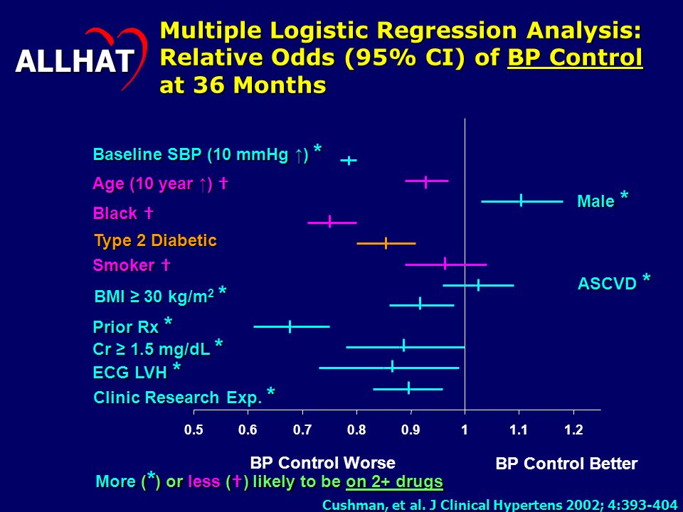 e400cfbc523 Multiple Logistic Regression Analysis  Relative Odds (95% CI) of BP Control  at