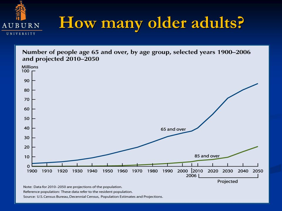 How many older adults