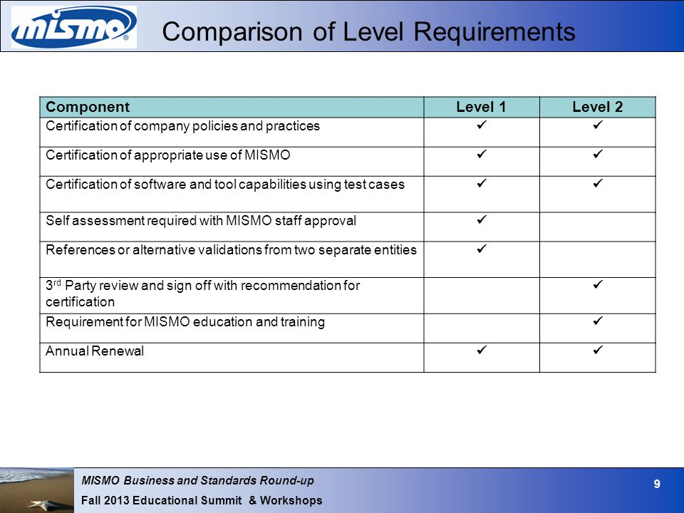 MISMO Business and Standards Round-up Fall 2013 Educational Summit & Workshops 9 Comparison of Level Requirements ComponentLevel 1Level 2 Certification of company policies and practices Certification of appropriate use of MISMO Certification of software and tool capabilities using test cases Self assessment required with MISMO staff approval References or alternative validations from two separate entities 3 rd Party review and sign off with recommendation for certification Requirement for MISMO education and training Annual Renewal