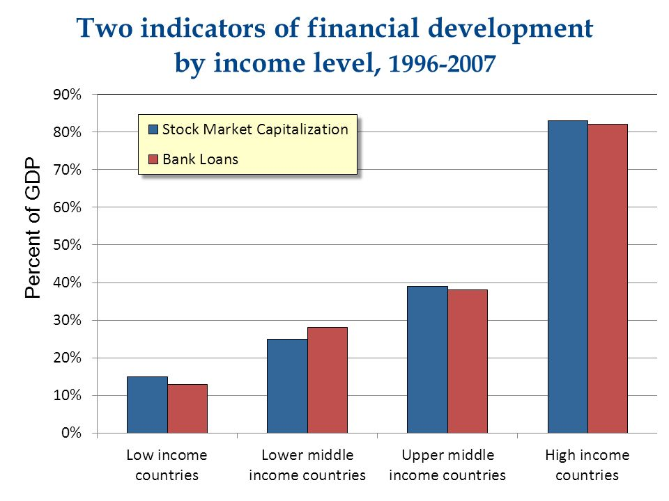 Two indicators of financial development by income level, Percent of GDP