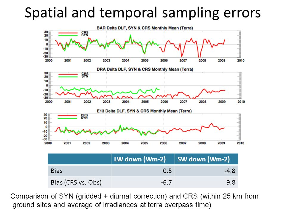 Spatial and temporal sampling errors Comparison of SYN (gridded + diurnal correction) and CRS (within 25 km from ground sites and average of irradiances at terra overpass time) LW down (Wm-2)SW down (Wm-2) Bias Bias (CRS vs.