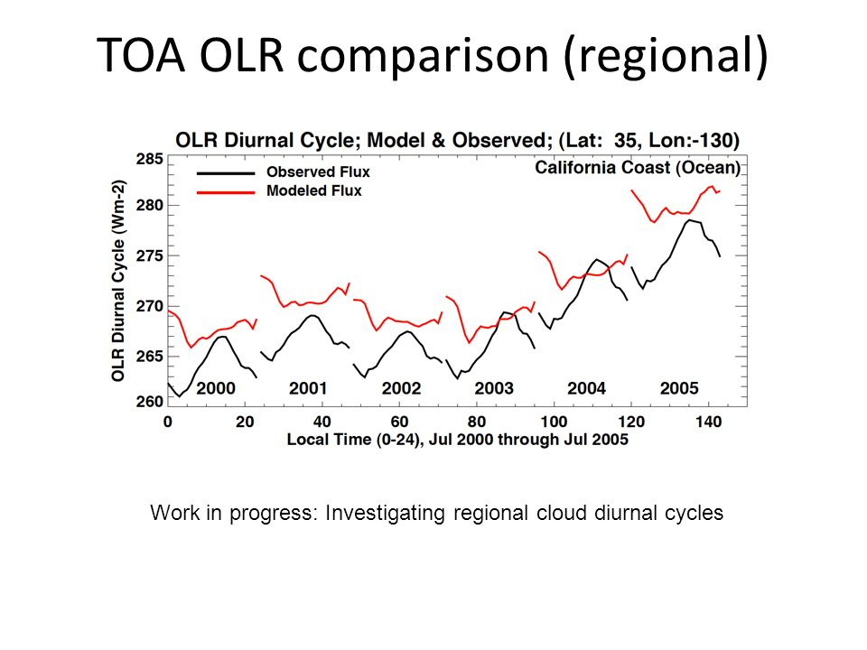 TOA OLR comparison (regional) Work in progress: Investigating regional cloud diurnal cycles