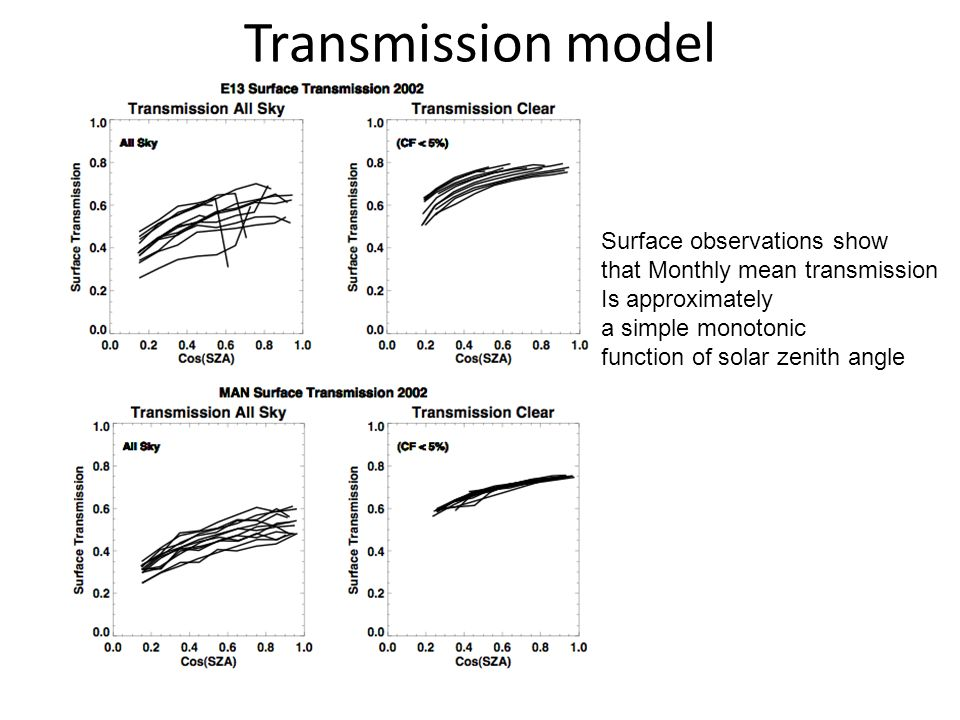 Transmission model Surface observations show that Monthly mean transmission Is approximately a simple monotonic function of solar zenith angle