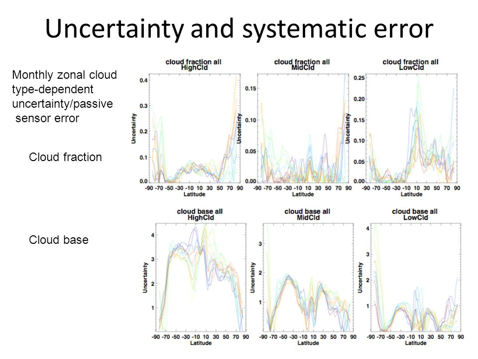 Uncertainty and systematic error Monthly zonal cloud type-dependent uncertainty/passive sensor error Cloud fraction Cloud base