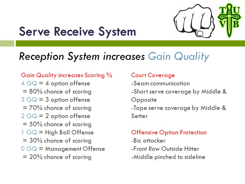 Reception System increases Gain Quality Court Coverage -Seam communication -Short serve coverage by Middle & Opposite -Tape serve coverage by Middle & Setter Offensive Option Protection -Bic attacker -Front Row Outside Hitter -Middle pinched to sideline Gain Quality increases Scoring % 4 GQ = 4 option offense = 80% chance of scoring 3 GQ = 3 option offense = 70% chance of scoring 2 GQ = 2 option offense = 50% chance of scoring 1 GQ = High Ball Offense = 30% chance of scoring 0 GQ = Management Offense = 20% chance of scoring
