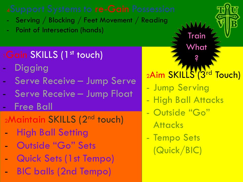 PERIODIZATION OF SKILLS 4 Support Systems to re-Gain Possession -Serving / Blocking / Feet Movement / Reading -Point of Intersection (hands) 1 Gain SKILLS (1 st touch) -Digging -Serve Receive – Jump Serve -Serve Receive – Jump Float - Free Ball 2 Maintain SKILLS (2 nd touch) -High Ball Setting -Outside Go Sets -Quick Sets (1st Tempo) -BIC balls (2nd Tempo) Train What .