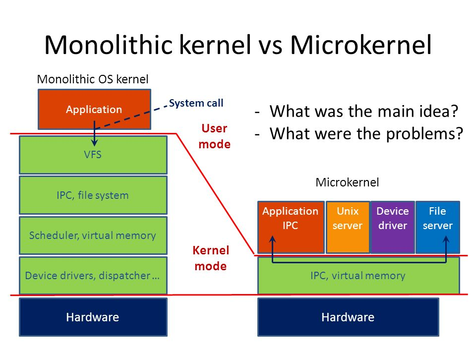 Monolithic kernel vs Microkernel Application VFS IPC, file system Scheduler, virtual memory Device drivers, dispatcher … Hardware IPC, virtual memory Hardware Application IPC Unix server Device driver File server System call Kernel mode User mode Monolithic OS kernel Microkernel -What was the main idea.
