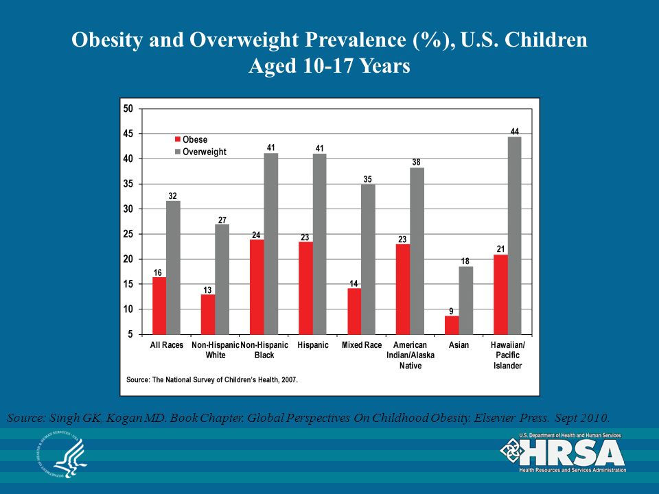 Source: Singh GK, Kogan MD. Book Chapter. Global Perspectives On Childhood Obesity.