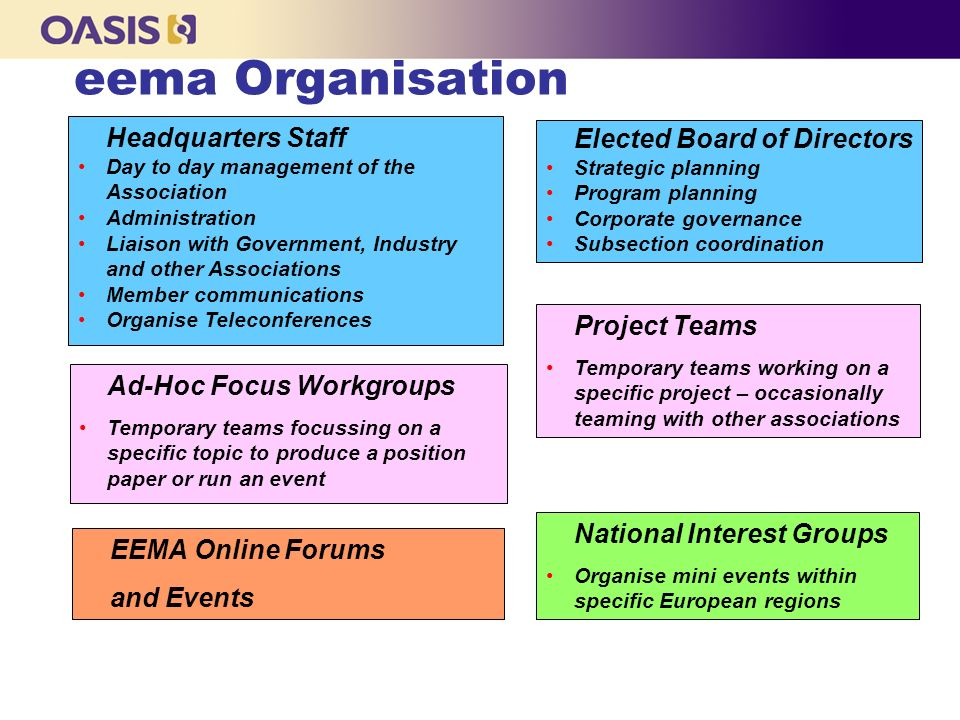eema Organisation Headquarters Staff Day to day management of the Association Administration Liaison with Government, Industry and other Associations Member communications Organise Teleconferences Ad-Hoc Focus Workgroups Temporary teams focussing on a specific topic to produce a position paper or run an event EEMA Online Forums and Events National Interest Groups Organise mini events within specific European regions Elected Board of Directors Strategic planning Program planning Corporate governance Subsection coordination Project Teams Temporary teams working on a specific project – occasionally teaming with other associations