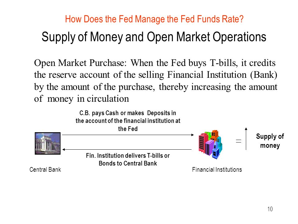 10 Supply of Money and Open Market Operations Open Market Purchase: When the Fed buys T-bills, it credits the reserve account of the selling Financial Institution (Bank) by the amount of the purchase, thereby increasing the amount of money in circulation Supply of money C.B.