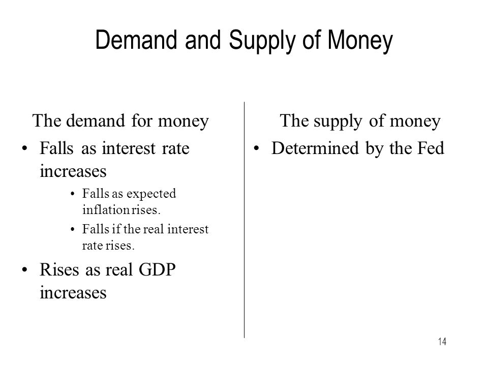 14 Demand and Supply of Money The demand for money Falls as interest rate increases Falls as expected inflation rises.