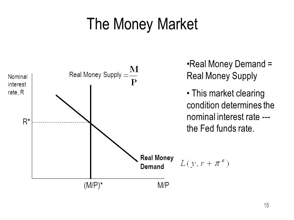 15 The Money Market Real Money Demand = Real Money Supply This market clearing condition determines the nominal interest rate --- the Fed funds rate.