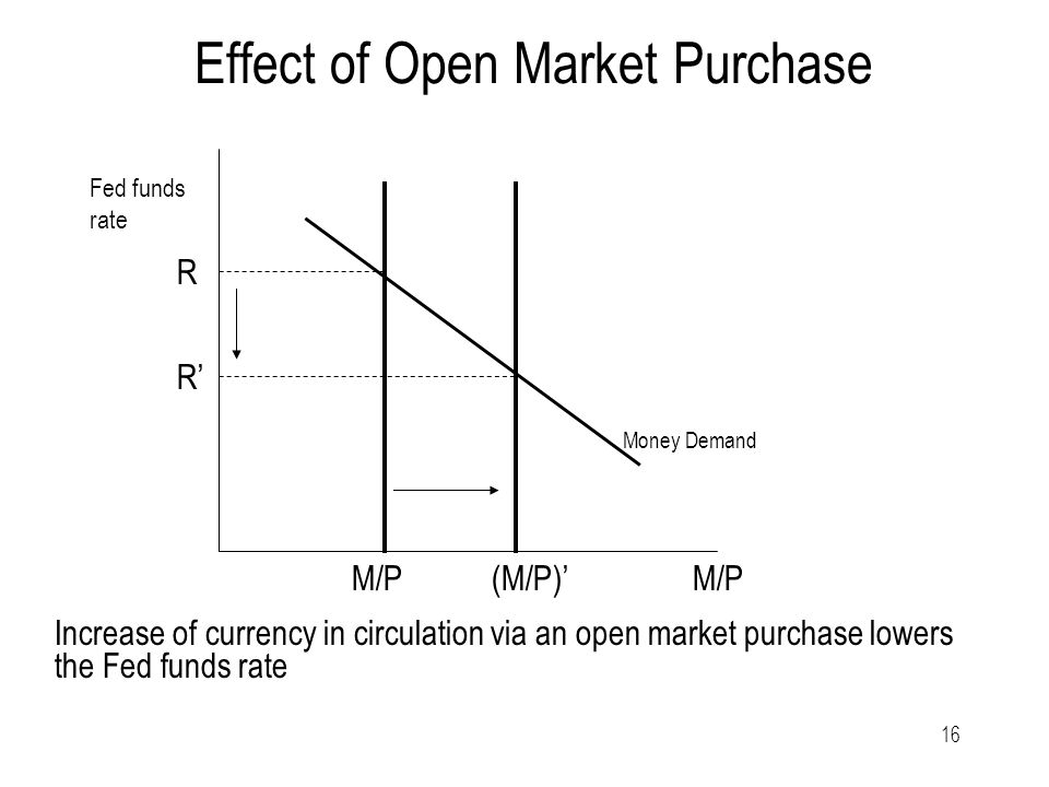 16 Effect of Open Market Purchase Increase of currency in circulation via an open market purchase lowers the Fed funds rate Money Demand Fed funds rate R R' M/P (M/P)'