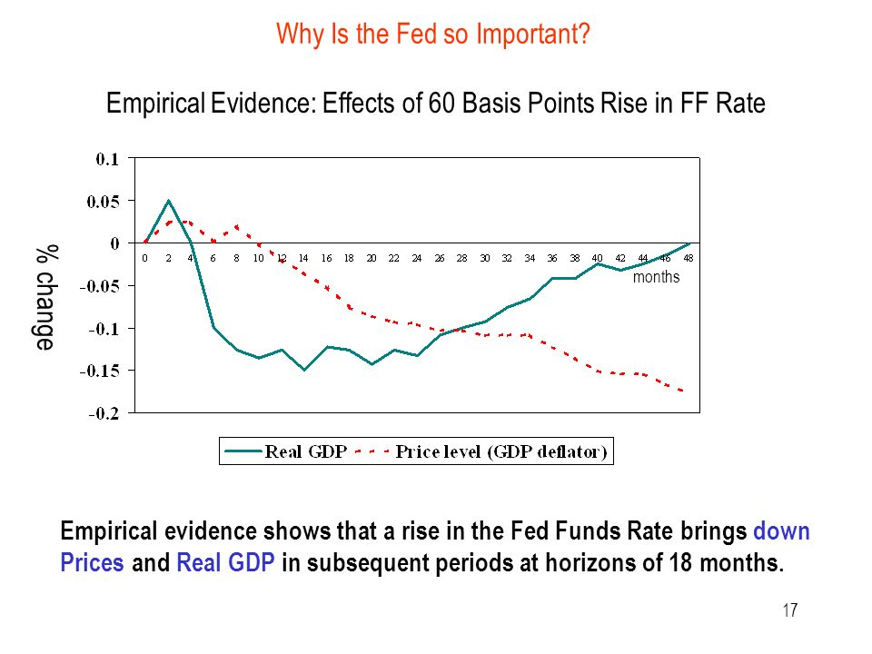 17 Empirical Evidence: Effects of 60 Basis Points Rise in FF Rate months % change Empirical evidence shows that a rise in the Fed Funds Rate brings down Prices and Real GDP in subsequent periods at horizons of 18 months.