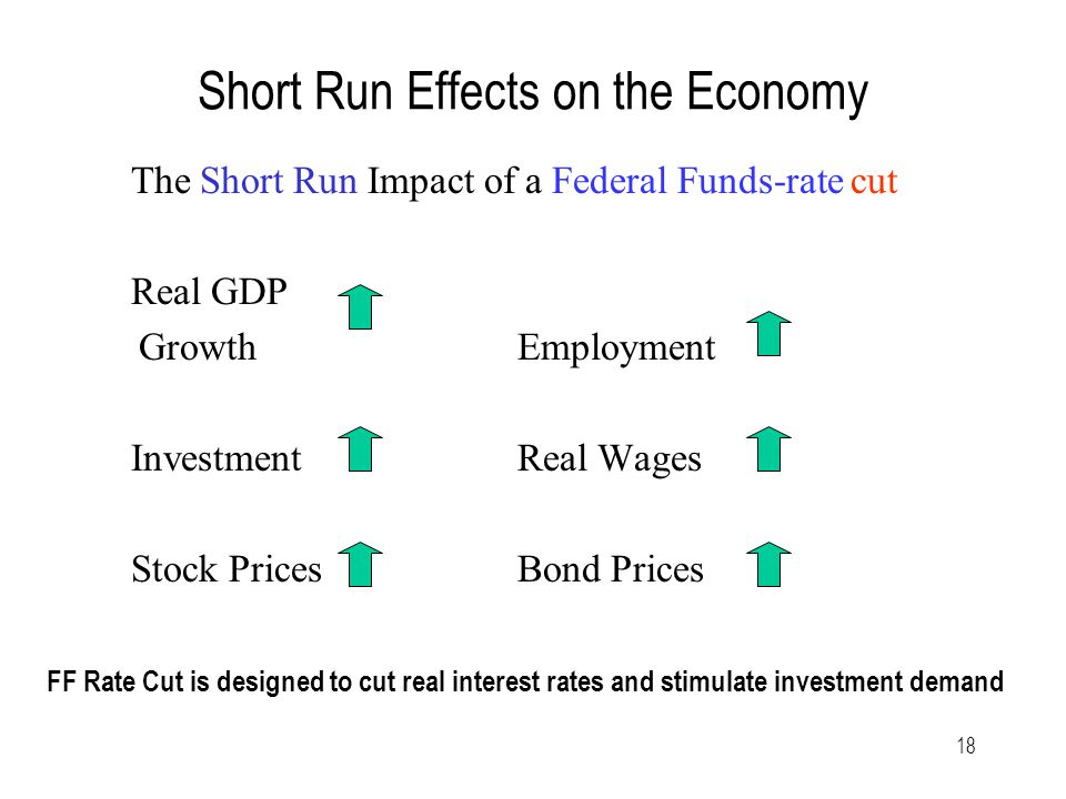 18 Short Run Effects on the Economy The Short Run Impact of a Federal Funds-rate cut Real GDP Growth Employment InvestmentReal Wages Stock Prices Bond Prices FF Rate Cut is designed to cut real interest rates and stimulate investment demand