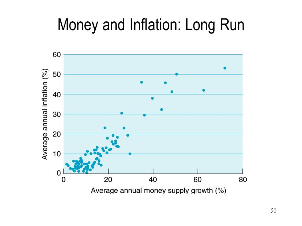20 Money and Inflation: Long Run