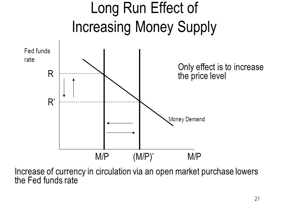 21 Long Run Effect of Increasing Money Supply Increase of currency in circulation via an open market purchase lowers the Fed funds rate Money Demand Fed funds rate R R' M/P (M/P)' Only effect is to increase the price level