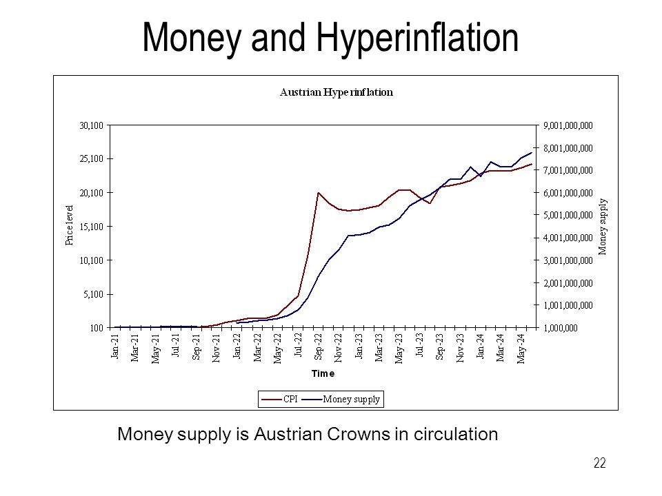 22 Money and Hyperinflation Money supply is Austrian Crowns in circulation