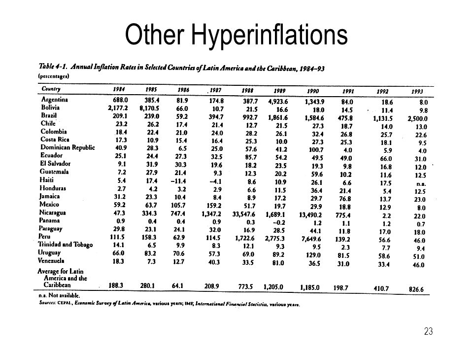 23 Other Hyperinflations