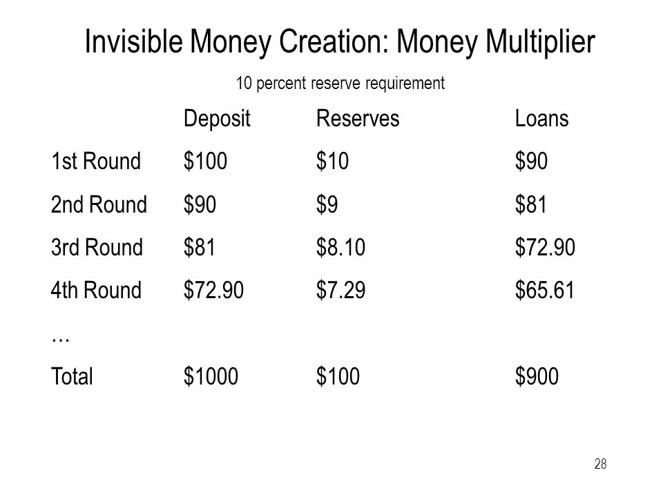 28 Invisible Money Creation: Money Multiplier 10 percent reserve requirement DepositReservesLoans 1st Round$100$10$90 2nd Round $90$9$81 3rd Round$81$8.10$ th Round$72.90$7.29$65.61 … Total$1000$100 $900