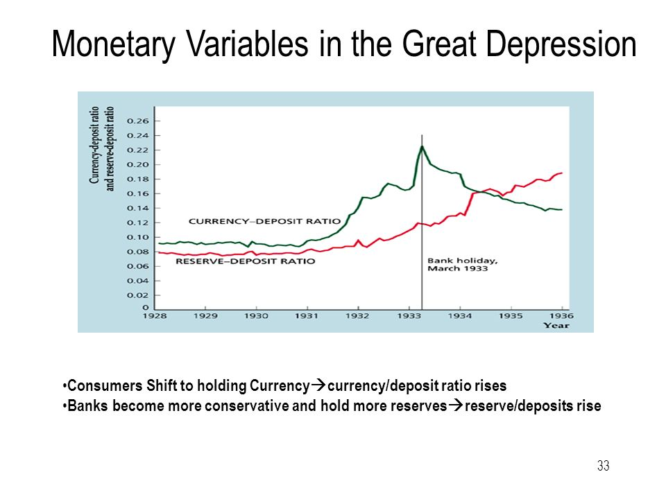 33 Monetary Variables in the Great Depression Consumers Shift to holding Currency  currency/deposit ratio rises Banks become more conservative and hold more reserves  reserve/deposits rise