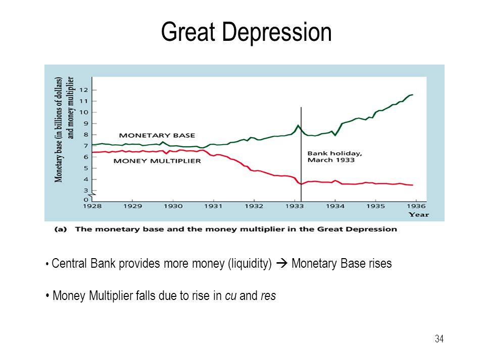 34 Great Depression Central Bank provides more money (liquidity)  Monetary Base rises Money Multiplier falls due to rise in cu and res