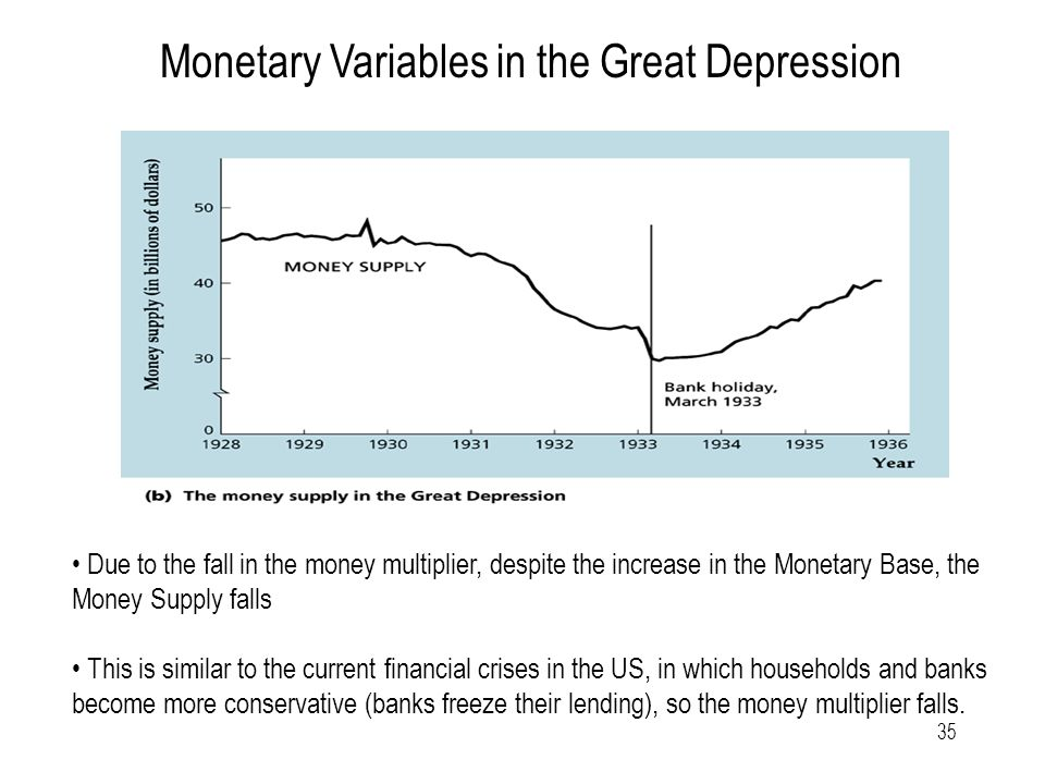 35 Monetary Variables in the Great Depression Due to the fall in the money multiplier, despite the increase in the Monetary Base, the Money Supply falls This is similar to the current financial crises in the US, in which households and banks become more conservative (banks freeze their lending), so the money multiplier falls.