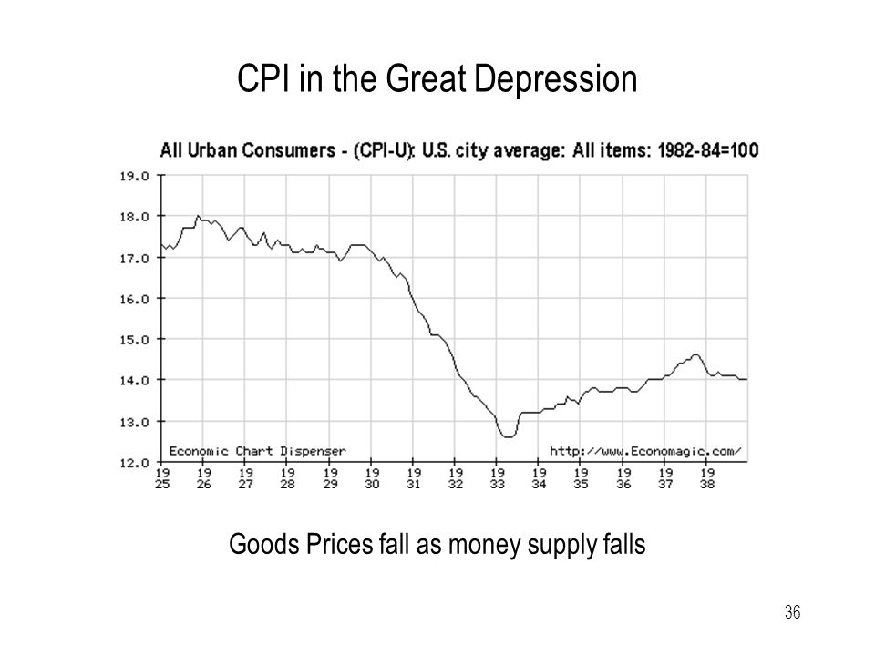 36 CPI in the Great Depression Goods Prices fall as money supply falls