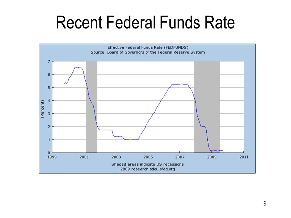 9 Recent Federal Funds Rate