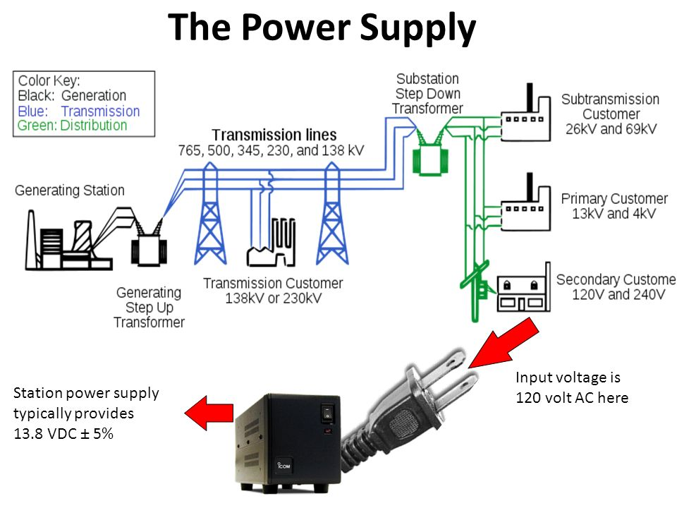 Computer Power Supply Diagram Here Is A Typical Power Supply - Data