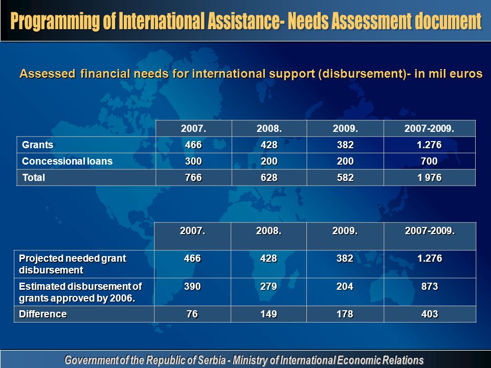 Assessed financial needs for international support (disbursement)- in mil euros