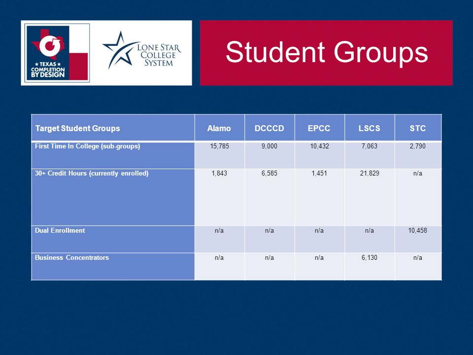 Student Groups Target Student GroupsAlamoDCCCDEPCCLSCSSTC First Time In College (sub-groups)15,7859,00010,4327,0632, Credit Hours (currently enrolled)1,8436,5851,45121,829n/a Dual Enrollmentn/a 10,458 Business Concentratorsn/a 6,130n/a