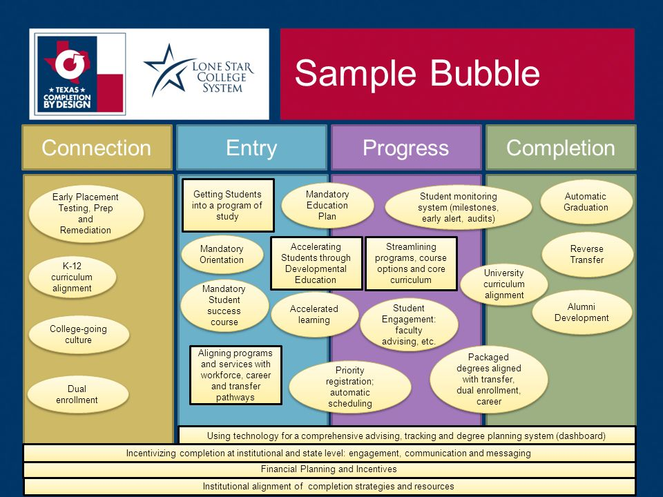 Sample Bubble ConnectionEntryProgressCompletion Automatic Graduation Reverse Transfer Mandatory Orientation Early Placement Testing, Prep and Remediation Accelerating Students through Developmental Education Getting Students into a program of study Streamlining programs, course options and core curriculum Aligning programs and services with workforce, career and transfer pathways Using technology for a comprehensive advising, tracking and degree planning system (dashboard) Institutional alignment of completion strategies and resources Mandatory Education Plan Alumni Development K-12 curriculum alignment Accelerated learning Student monitoring system (milestones, early alert, audits) Financial Planning and Incentives Mandatory Student success course Student Engagement: faculty advising, etc.