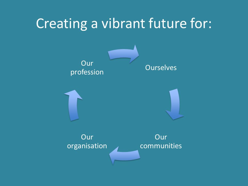 Creating a vibrant future for: Ourselves Our communitie s Our organisation Our profession