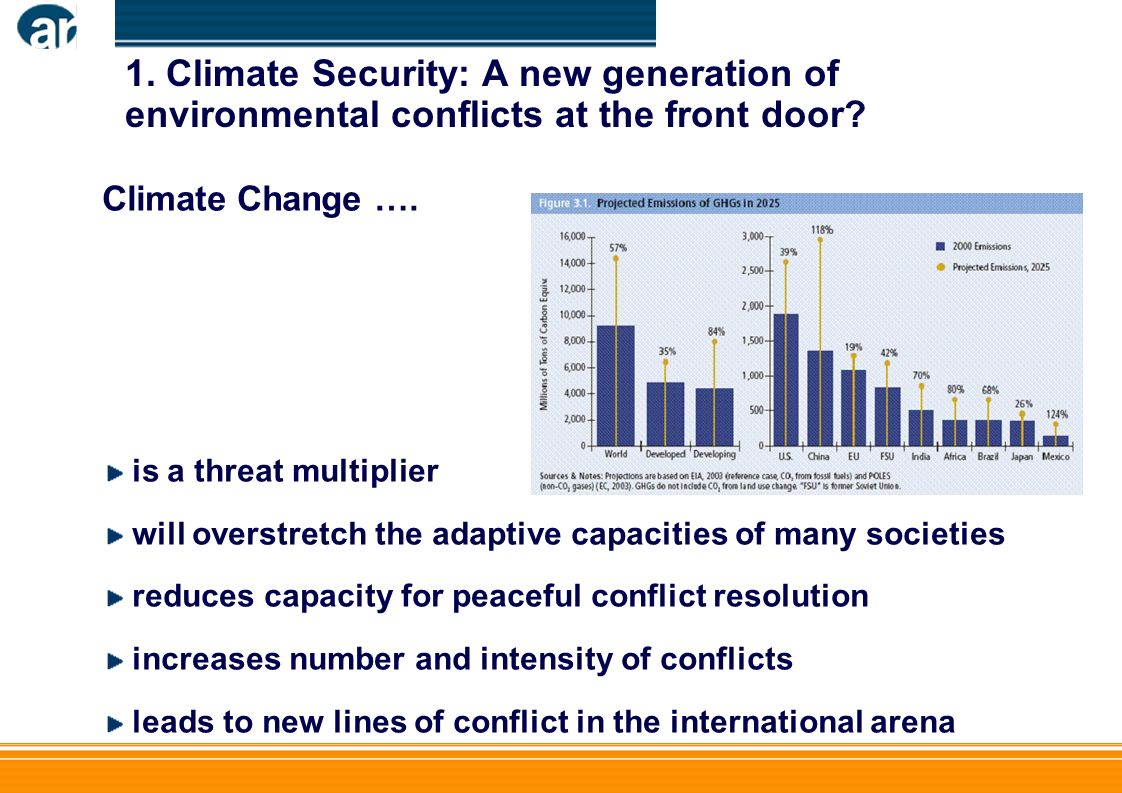1. Climate Security: A new generation of environmental conflicts at the front door.