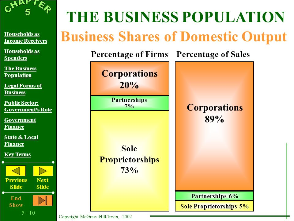 5 - 9 Copyright McGraw-Hill/Irwin, 2002 Households as Income Receivers Households as Spenders The Business Population Legal Forms of Business Public Sector: Government's Role Government Finance State & Local Finance Key Terms Previous Slide Next Slide End Show THE BUSINESS POPULATION Plant Firm Multiplant Firms Vertical Integration Conglomerates Industry