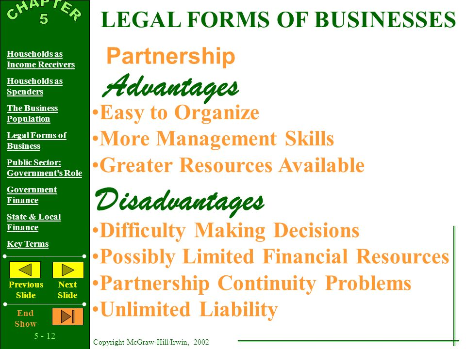Copyright McGraw-Hill/Irwin, 2002 Households as Income Receivers Households as Spenders The Business Population Legal Forms of Business Public Sector: Government's Role Government Finance State & Local Finance Key Terms Previous Slide Next Slide End Show LEGAL FORMS OF BUSINESSES Sole Proprietorship Easy to Organize Proprietor is Own Boss Advantages Disadvantages Limited Resources No Help With Decision Making Unlimited Liability