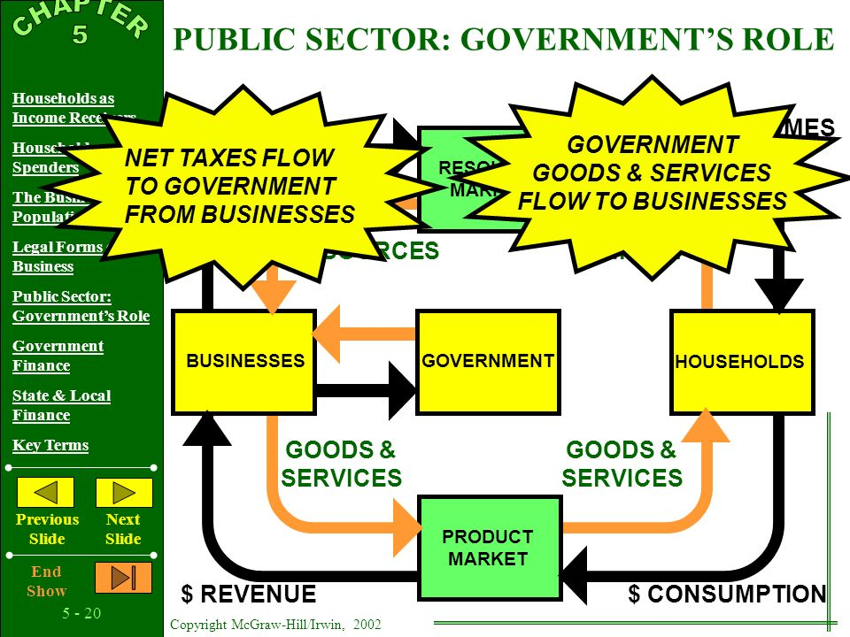 Copyright McGraw-Hill/Irwin, 2002 Households as Income Receivers Households as Spenders The Business Population Legal Forms of Business Public Sector: Government's Role Government Finance State & Local Finance Key Terms Previous Slide Next Slide End Show Promoting Stability Unemployment Inflation Circular Flow Revisited Adding the Government Sector PUBLIC SECTOR: GOVERNMENT'S ROLE