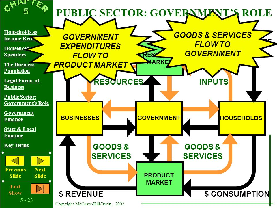 Copyright McGraw-Hill/Irwin, 2002 Households as Income Receivers Households as Spenders The Business Population Legal Forms of Business Public Sector: Government's Role Government Finance State & Local Finance Key Terms Previous Slide Next Slide End Show BUSINESSES HOUSEHOLDS RESOURCESINPUTS $ COSTS$ INCOMES PRODUCT MARKET GOODS & SERVICES GOODS & SERVICES $ CONSUMPTION$ REVENUE GOVERNMENT EXPENDITURES FLOW TO ACQUIRE RESOURCES RESOURCE MARKET RESOURCES FLOW TO GOVERNMENT PUBLIC SECTOR: GOVERNMENT'S ROLE