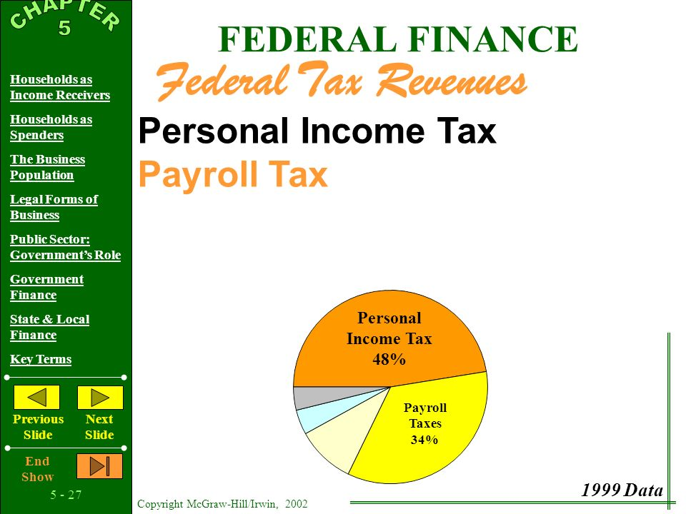 Copyright McGraw-Hill/Irwin, 2002 Households as Income Receivers Households as Spenders The Business Population Legal Forms of Business Public Sector: Government's Role Government Finance State & Local Finance Key Terms Previous Slide Next Slide End Show Personal Income Tax Marginal Tax Rate Average Tax Rate FEDERAL FINANCE Federal Tax Revenues Personal Income Tax 48% 1999 Data