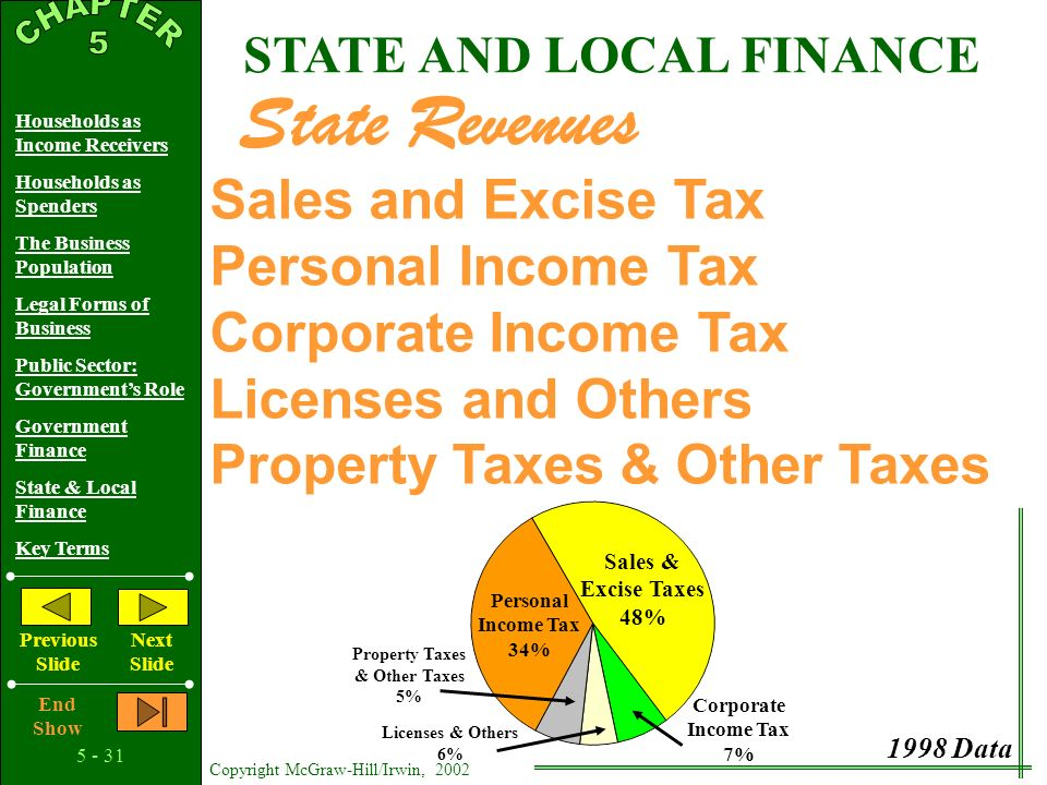 Copyright McGraw-Hill/Irwin, 2002 Households as Income Receivers Households as Spenders The Business Population Legal Forms of Business Public Sector: Government's Role Government Finance State & Local Finance Key Terms Previous Slide Next Slide End Show Highways STATE AND LOCAL FINANCE State Expenditures Education Public Welfare Health and Hospitals Public Safety Education 36% Health & Hospitals 8% Public Welfare 25% Public Safety 5% All Other 18% Highways 8% 1998 Data