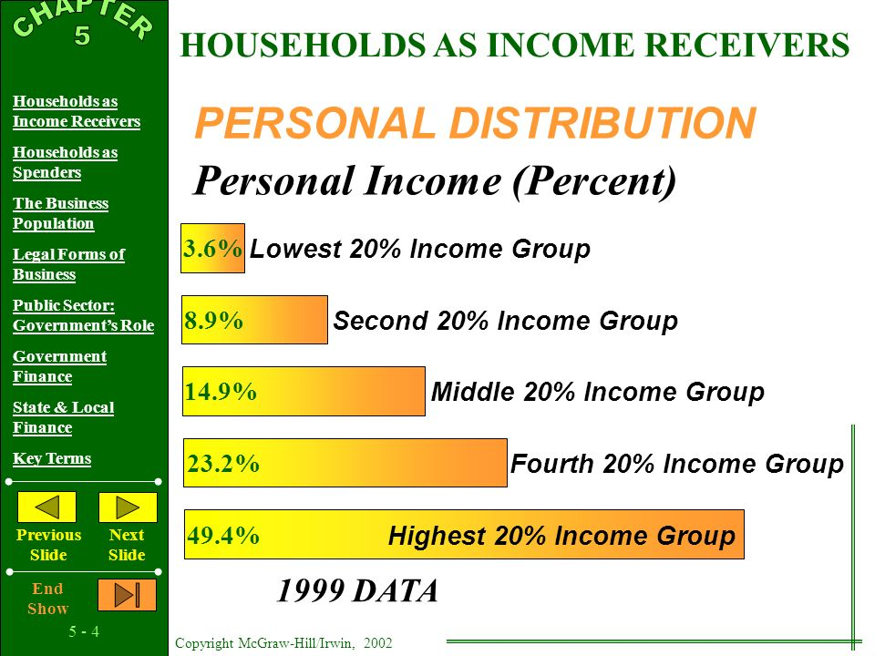 5 - 3 Copyright McGraw-Hill/Irwin, 2002 Households as Income Receivers Households as Spenders The Business Population Legal Forms of Business Public Sector: Government's Role Government Finance State & Local Finance Key Terms Previous Slide Next Slide End Show WAGES$5,642 Billion71% PROPRIETOR'S717 Billion9% INCOME CORPORATE967 Billion12% PROFITS INTEREST571 Billion7% RENTS139 Billion2% FUNCTIONAL DISTRIBUTION 2000 DATA HOUSEHOLDS AS INCOME RECEIVERS
