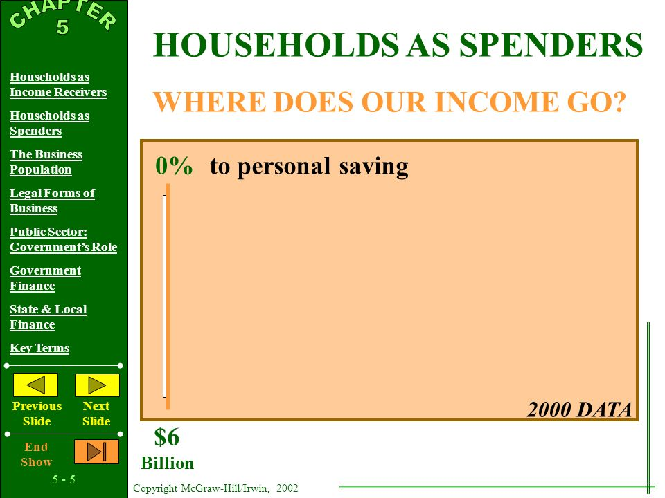 5 - 4 Copyright McGraw-Hill/Irwin, 2002 Households as Income Receivers Households as Spenders The Business Population Legal Forms of Business Public Sector: Government's Role Government Finance State & Local Finance Key Terms Previous Slide Next Slide End Show PERSONAL DISTRIBUTION Personal Income (Percent) 3.6% 8.9% 14.9% 23.2% 49.4% Lowest 20% Income Group Second 20% Income Group Middle 20% Income Group 1999 DATA Fourth 20% Income Group Highest 20% Income Group HOUSEHOLDS AS INCOME RECEIVERS