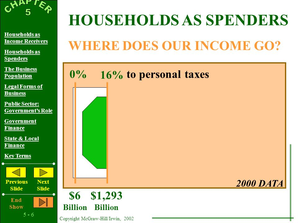 5 - 5 Copyright McGraw-Hill/Irwin, 2002 Households as Income Receivers Households as Spenders The Business Population Legal Forms of Business Public Sector: Government's Role Government Finance State & Local Finance Key Terms Previous Slide Next Slide End Show 2000 DATA 0%to personal saving WHERE DOES OUR INCOME GO.