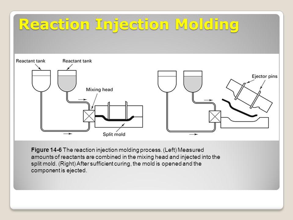 chapter 14 fabrication of plastics ceramics and composites review rh slideplayer com Plastic Injection Molding Process Injection Molding Process